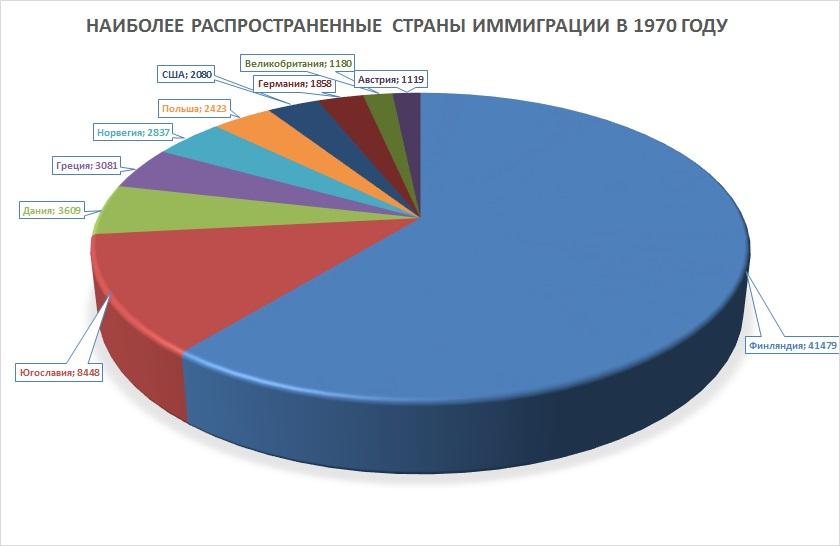 Наиболее распространенные страны иммиграции в 1970 году