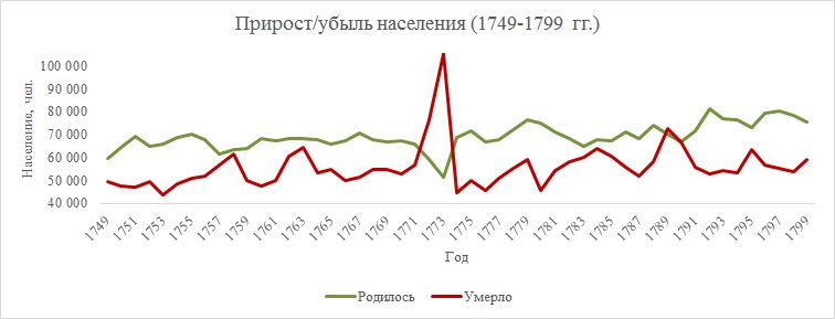 Прирост/убыль населения (1749-1799)