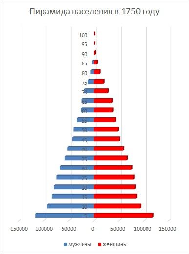Демографическая приамида в 1750 году