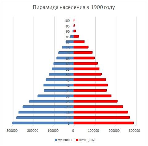 Демографическая пирамида в 1900 году