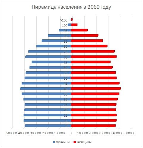 Пирамида населения в 2060 году